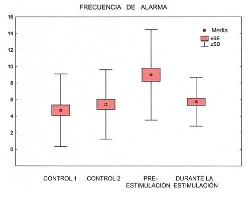 Frecuencia de la conducta de alarma durante los bloques de 9 segundos de los dos períodos control y en el período inmediatamente antes y durante la presentación de estímulo.