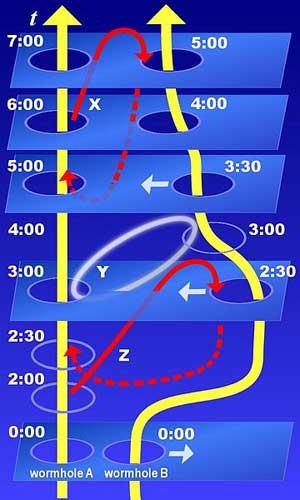 Hipótesis de viaje temporal mediante agujeros de gusano, una de las hipótesis que pueden probar la retrocausalidad, dando solución a las curvas cerradas de tipo tiempo.
