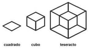 Figura 2: Objetos de 2, 3 y 4 dimensiones.