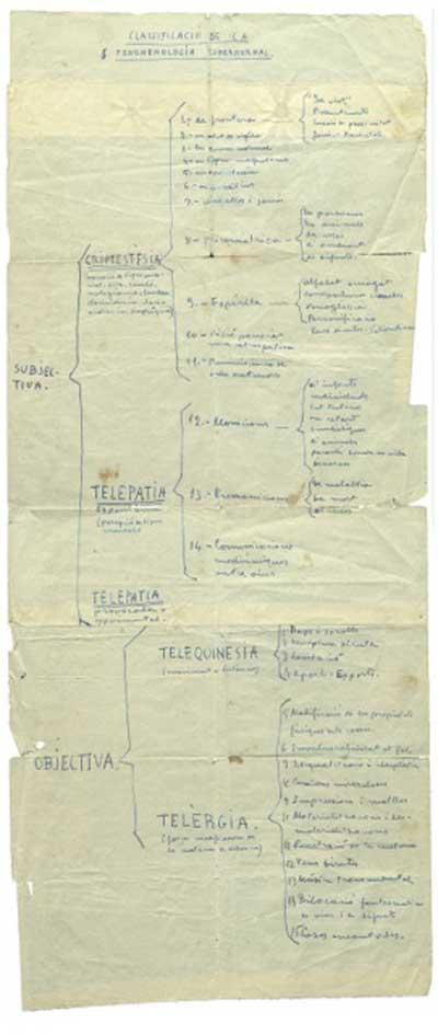 Esquema de Torres (en catalán) sobre la clasificación de los fenomenología supernormal (c.1946) (Fuente: Documento de archivo, Fons Humbert Torres, Universitat de Lleida, Lleida).