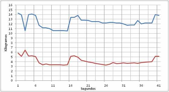 Gráfico 1: Línea azul: Peso del sujeto tratando de levantar la pata 1 mediante fuerza muscular (escala modificada para visualizar el efecto). Línea roja: Peso de la pata 1. En los primeros 15 segundos se intenta levantar la pata 1 haciendo fuerza horizontal hacia el centro del tablero con las manos. La pata pierde hasta 2 kg, pero el peso del sujeto desciende hasta 4 kg haciendo evidente la maniobra. Luego, entre el segundo 15 y el 17, la mesa termina desplazándose hacia delante, volviendo todo a comenzar. En el segundo 39, la mesa vuelve a desplazarse hacia delante. Con esta maniobra, la pata 1 nunca puede separarse del piso, o sea, que la línea roja nunca llega a cero. Reunión # 11 (Noviembre 4, 2014).