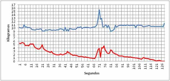 Gráfico 2: Línea azul. Peso de Ariel Farías durante la elevación anómala de la pata 1 (con escala modificada). Línea roja: peso de la pata 1. Se observa el proceso de descenso del peso de la pata 1 hasta elevarse del suelo, en el segundo 126. Mientras tanto, el peso del sujeto varía menos de 2 kg. Reunión # 8 (Septiembre 16, 2014).