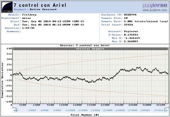Gráfico 3: Curva previa a la llegada del sujeto. Todos los valores dentro del área de la Media Esperada por Azar (Mean Chance Expectation). Reunión # 7 (Septiembre 2, 2014), desde las 16:12 a 18:12hs.