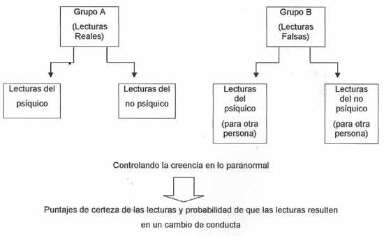 Figura 1: Resumen del diseño mixto 2×2 con precisión e impacto en el comportamiento futuro como medidas dependientes.