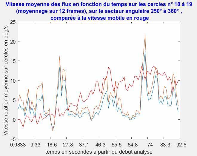 Fig. R17. Velocidades medias de flujo de aire cercanas al móvil en comparación con la velocidad del móvil (curva roja).