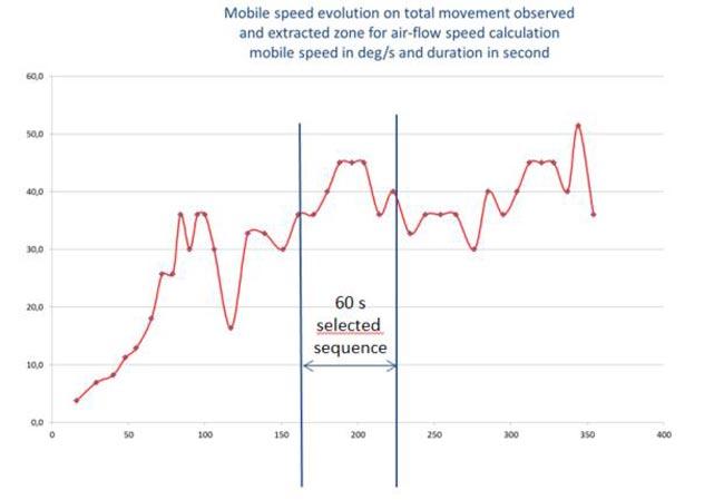 Fig. R22b. Evolución de la velocidad del móvil durante el movimiento de 6 mn. (en rojo). Secuencia seleccionada para el cálculo del flujo de aire (en azul). El eje horizontal es el tiempo transcurrido desde el inicio del movimiento. El eje vertical es la velocidad de rotación móvil en grados/s.