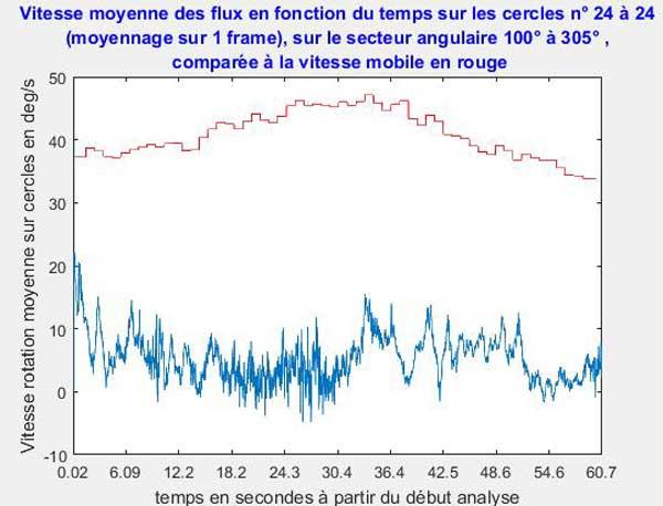 Fig. R24. Velocidad media del flujo de aire cerrada al móvil en comparación con la velocidad del móvil (rojo). El eje horizontal es el tiempo transcurrido desde el principio: el eje vertical es la velocidad de rotación en grados/s. Curva azul es la velocidad del flujo de aire a 1,8 mm desde la periferia móvil.