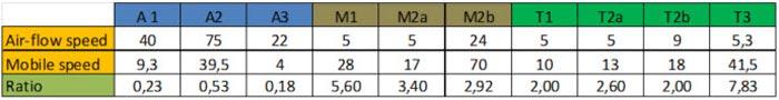 Fig. R26 Comparación de resultados entre 3 categorías de experimentos