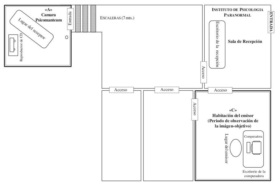 Figura 1. Diseño de la cámara psicomanteum (esquina superior izquierda) y localización del percipiente y el emisor.